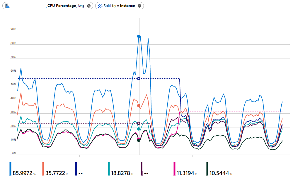Unevenly distributed CPU Load