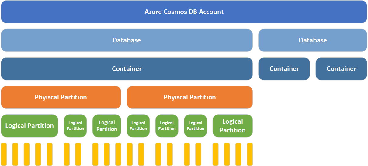 Cosmos DB Account Structure